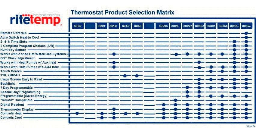 The RiteTemp Support Site - What Thermostat
